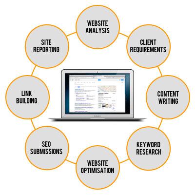 Surrey Web Design Agency - SEO Diagram